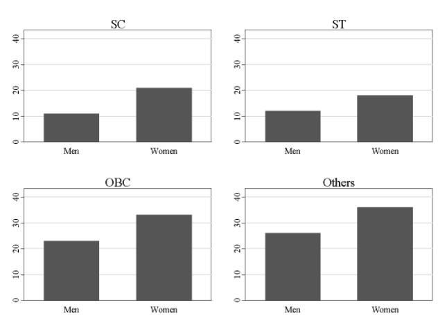 Vegetarianism, by gender and caste category. Source: NFHS