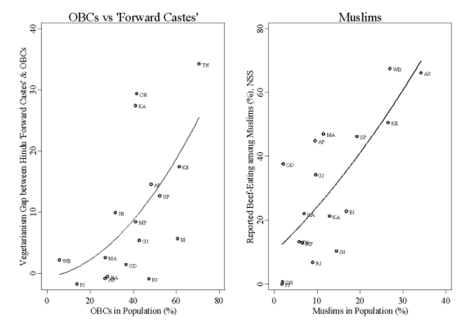 OBC, Muslims and population shares