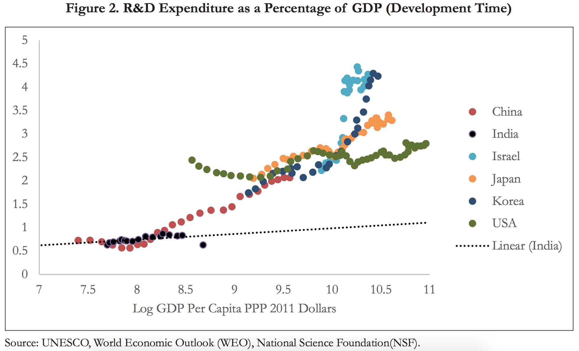 Source: Economic Survey 2017-18