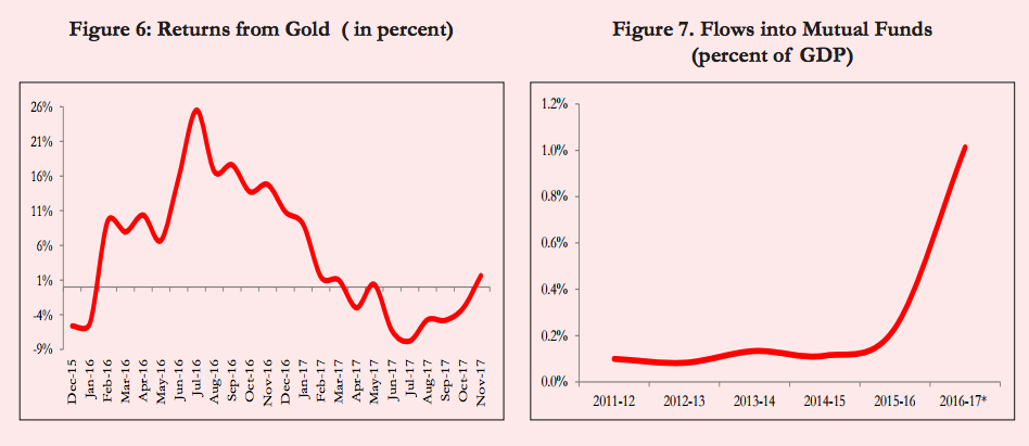 Restrictions on cash and gold have put the mutual fund market on steroids. Credit: Economic Survey, RBI.