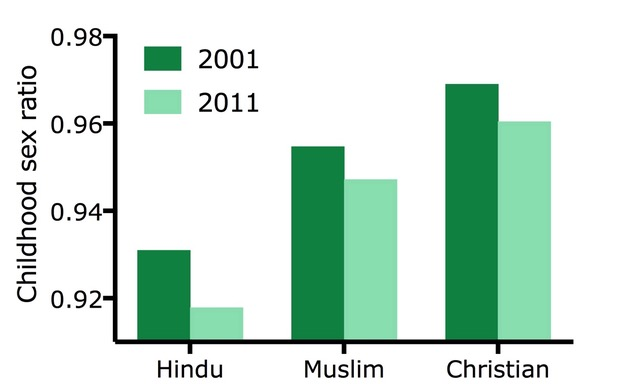 Source: Census of India
