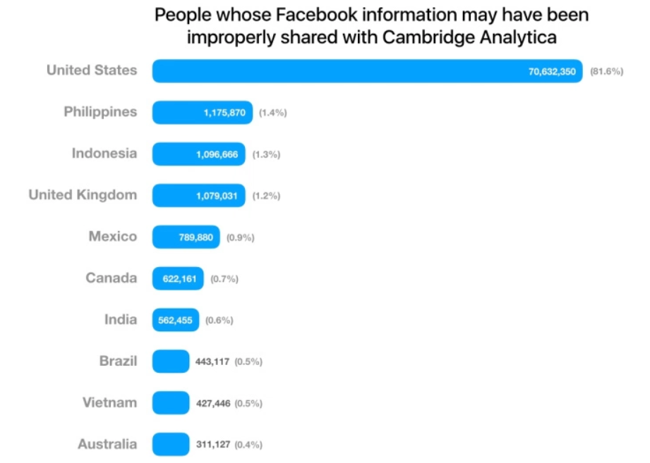 India was the seventh most affected country by the data leak. Credit: Facebook
