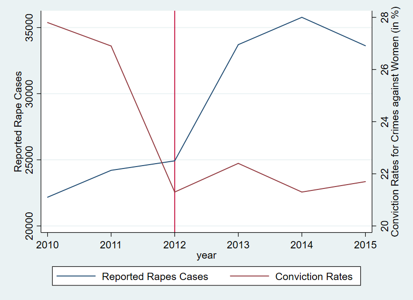 Comparison between Conviction Rates and Rape Cases Reported (2010-15). Source: NCRB
