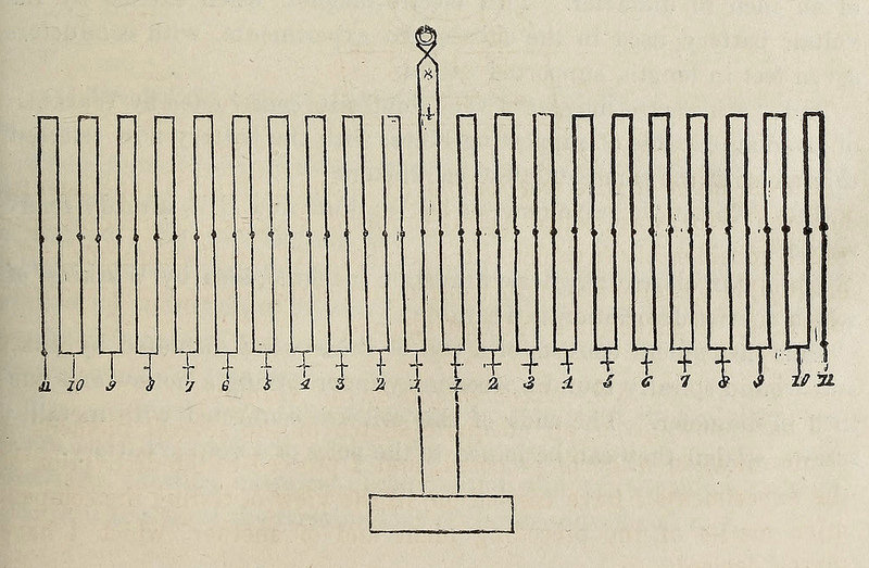 "Diagram of the telegraph system, featured in O'Shaughnessy's ""Memoranda relative to experiments on the communication of Telegraphic Signals by induced electricity"" in Journal Of The Asiatic Society Of Bengal (1839) — Source."