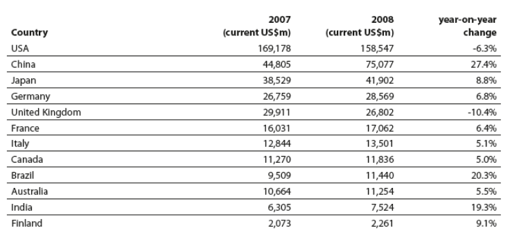 Total advertising expenditures of top ten countries including India and Finland (post 2007-08). Source: Data extracted from WARC (2009)