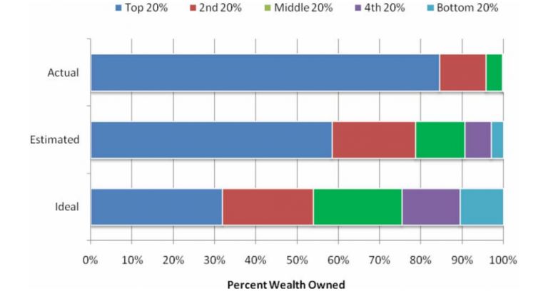 The difference between actual wealth distribution and perceieved wealth distribution in the US. Credit: Dan Ariely