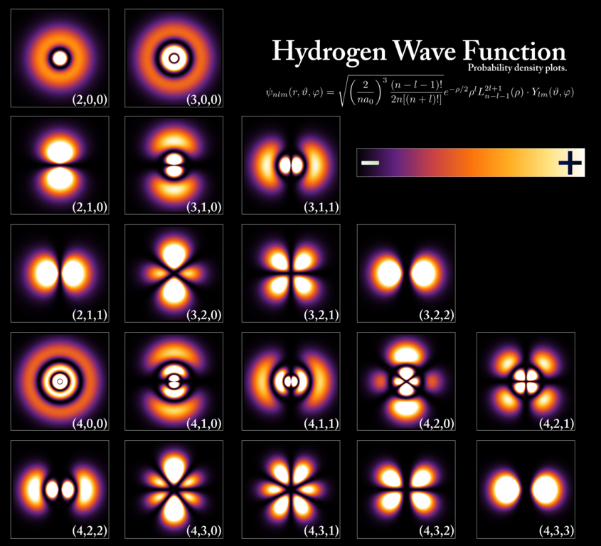 The different shapes of the electron cloud at various energy levels in a hydrogen atom. Credit: Wikimedia Commons