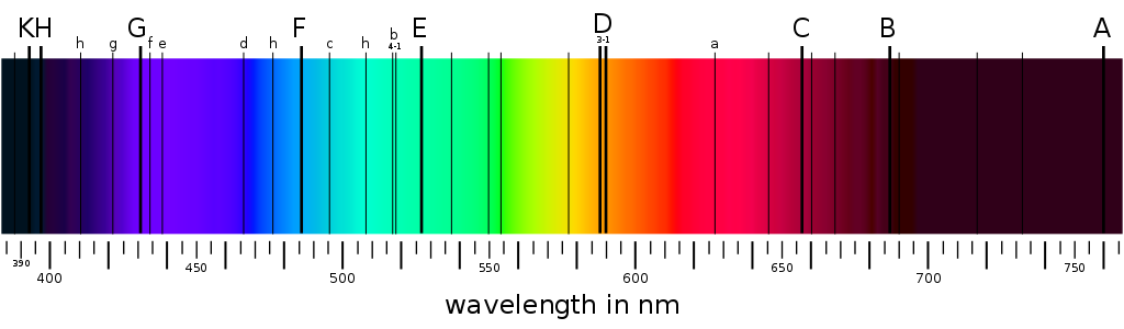 Though the Sun emits light of frequencies across the visible spectrum, some segments don't reach Earth because they've been absorbed by the atoms of some elements in the star's atmosphere. Credit: Wikimedia Commons