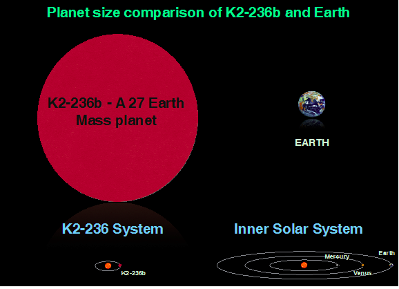 Size comparison of the K2-236 system and our inner solar system and that of the planet K2-236b to Earth. Credit: ISRO