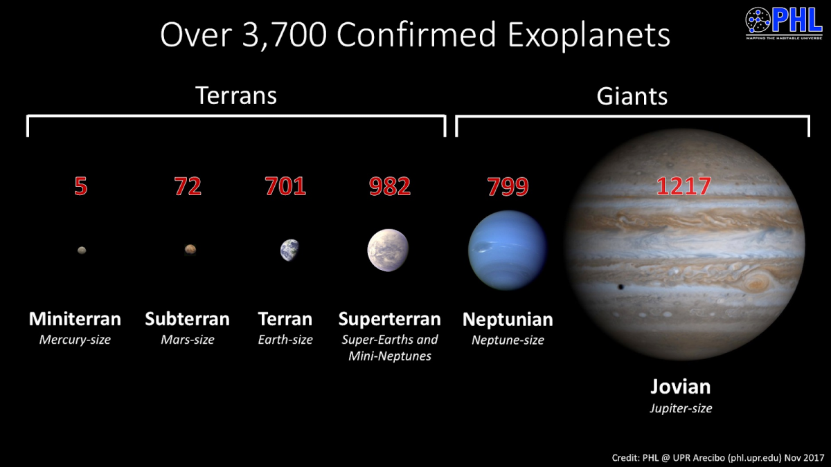 Summary of the number of confirmed exoplanets in each category. Credit: Planetary Habitability Laboratory