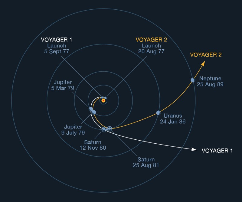 The trajectories of Voyagers 1 and 2, showing gravity-assist manoeuvres at Jupiter and Saturn to escape the Solar System. Credit: NASA