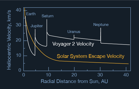 Voyager 2 spacecraft velocity as a function of distance from the Sun, compared to the Solar-System escape velocity. Credit: NASA