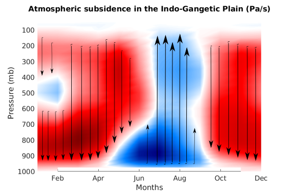 The figure, constructed using MERRA-2 reanalysis dataset developed by NASA, shows the average conditions of large-scale sinking (red) and rising (blue) of air over the Indo-Gangetic plain. The vertical axis is pressure (in millibars), which is a proxy for height. Downward/upward arrows show air sinking/rising. Source: Author provided