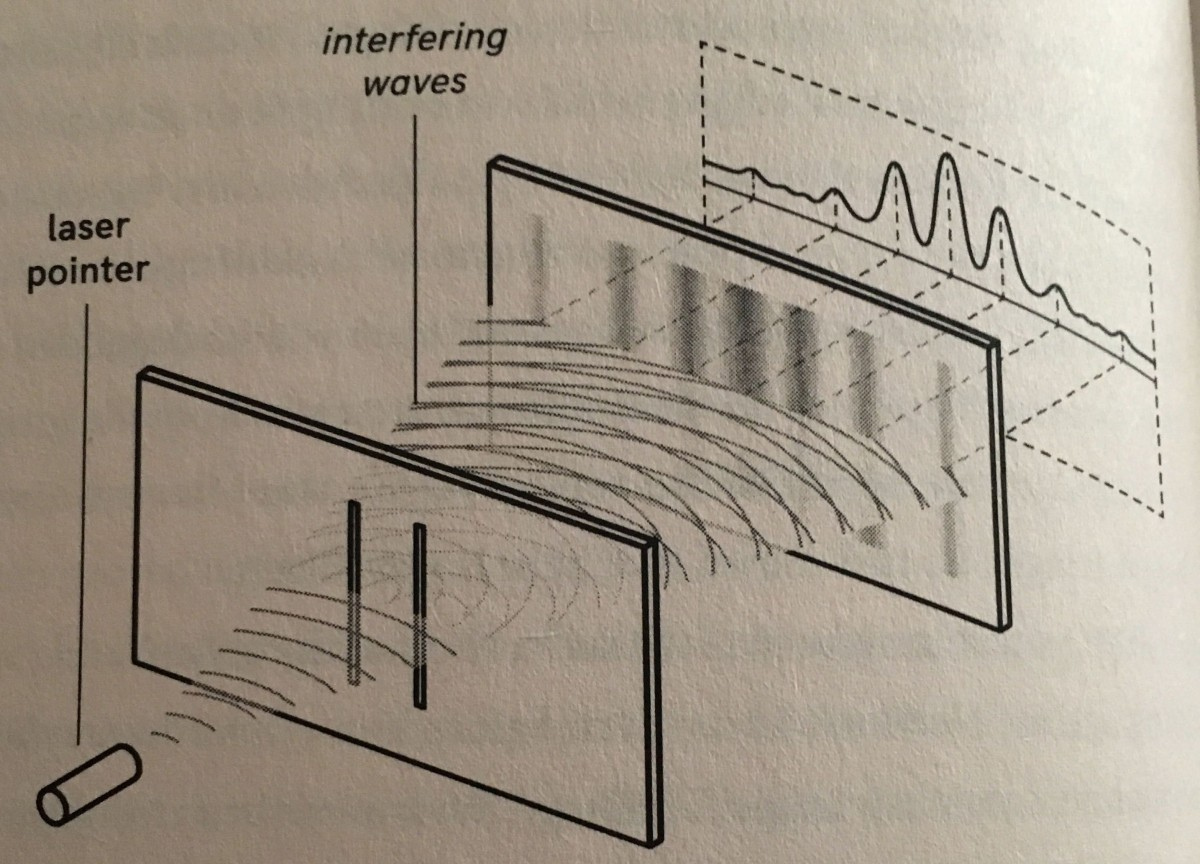 An illustration of the double-slit experiment from the book
