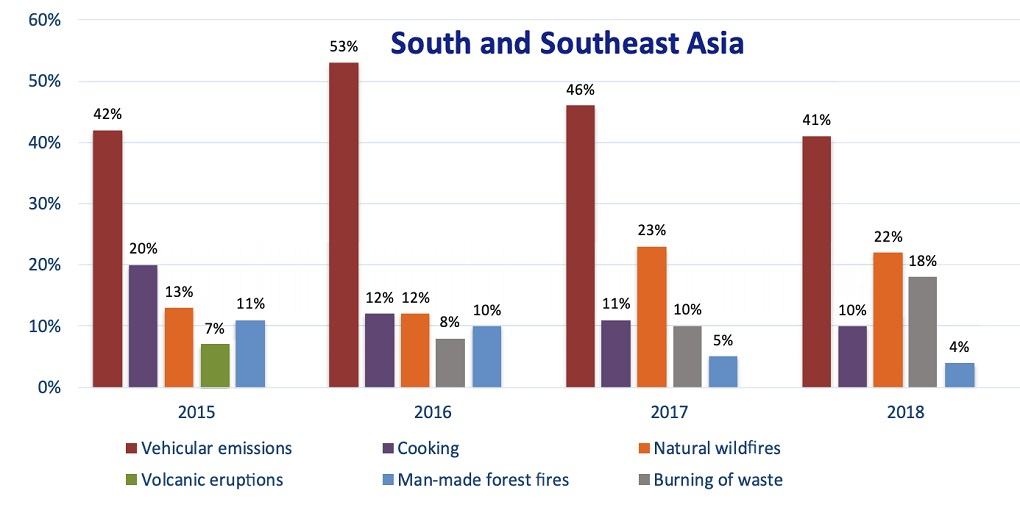 Asian Media Has Misled The Public On Air Pollution