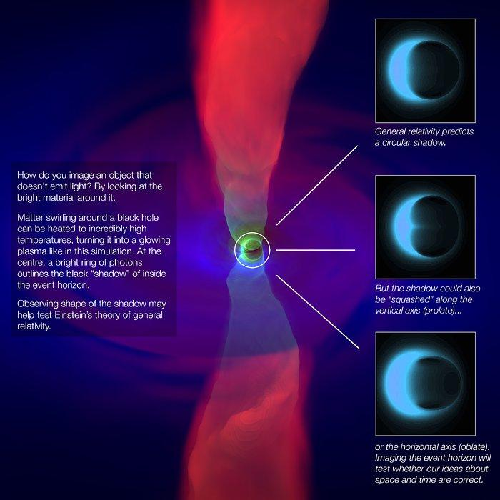 This infographic shows a simulation of the outflow (bright red) from a black hole and the accretion disk around it, with simulated images of the three potential shapes of the event horizon's shadow. Credit: ESO/N. Bartmann/A. Broderick/C.K. Chan/D. Psaltis/F. Ozel