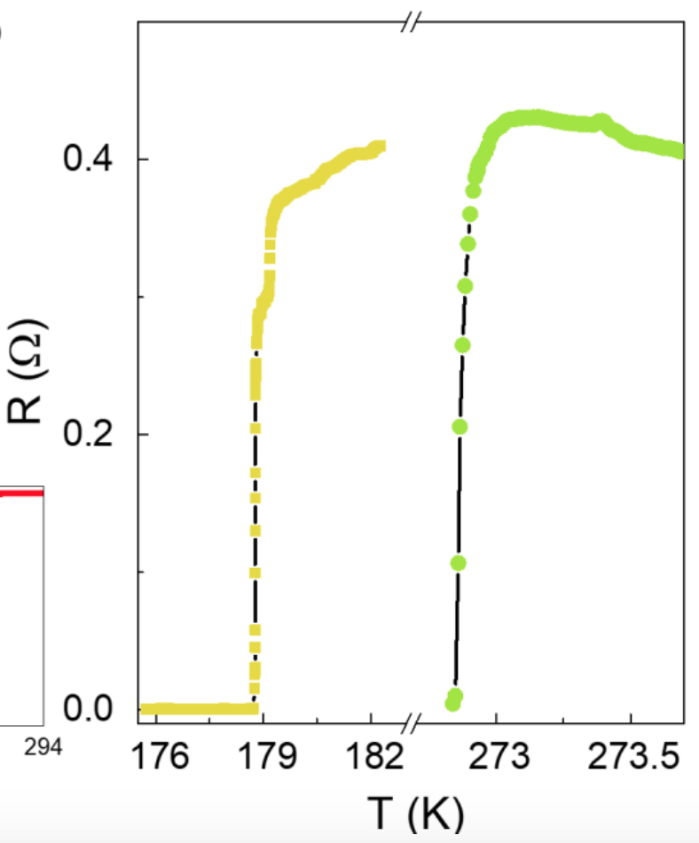 Temperature-dependent resistance in two representative samples with transitions at 272.85 K (green circles) and 178.8 K (yellow squares). Source and caption: arXiv:1807.08572