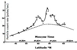 Fig. 2: Data from Sputnik 2 on November 7, 1957. The increased count rate was registered over the northern latitudes of the USSR. Photo: Logachev 2017