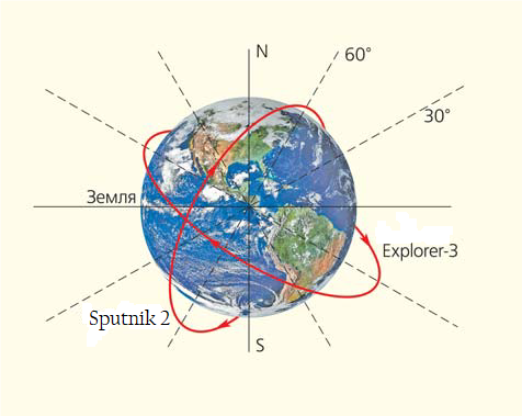Fig. 3: The different launch latitudes of Sputnik 2 and Explorer 3