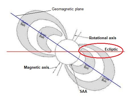 Fig. 5: Schematics of radiation belts at maximum inclination to ecliptic (red line). The blue line depicts the geomagnetic plane. The last leg of Apollo 11's path was slightly above the ecliptic, avoiding the inner belt completely and only passing through the outer layers of the outer belt. The red ellipse encircles Apollo 11's path through the belts.