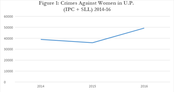 No State for Women? Why Crimes Against Women Are Rising in UP