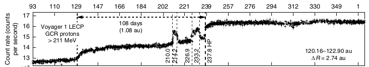 Voyager 2 observed two interstellar regions of higher cosmic rays (marked HP on day 239 on the horizontal axis) before crossing the heliopause. Image: Krimigis et al., 2019