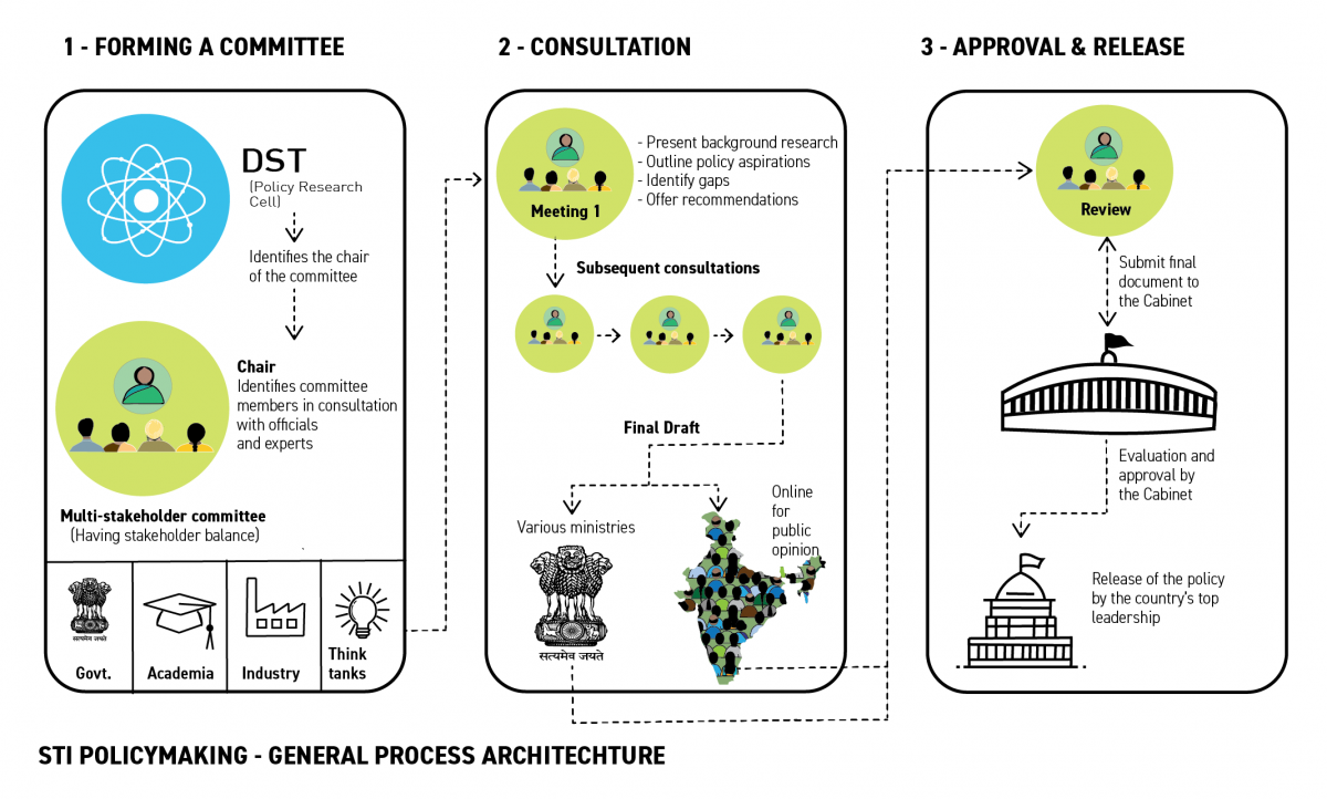 An infographic of stakeholders in STI policymaking in India.