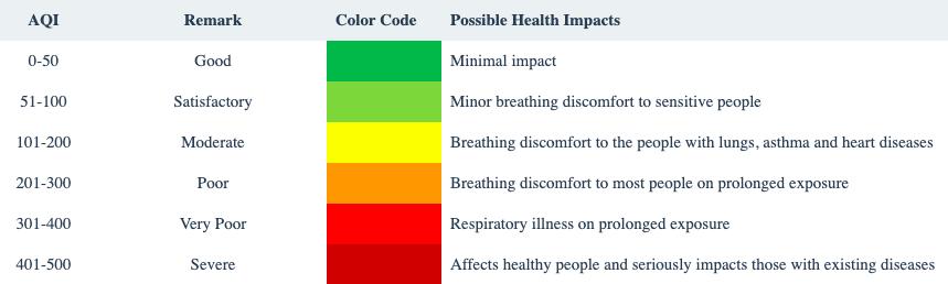 CPCB air quality index chart