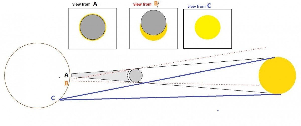The Simple Physics of the Annular Solar Eclipse on December 26