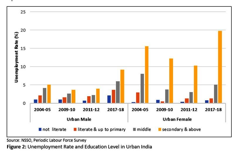 Source: NSSO, Periodic Labor Force Survey