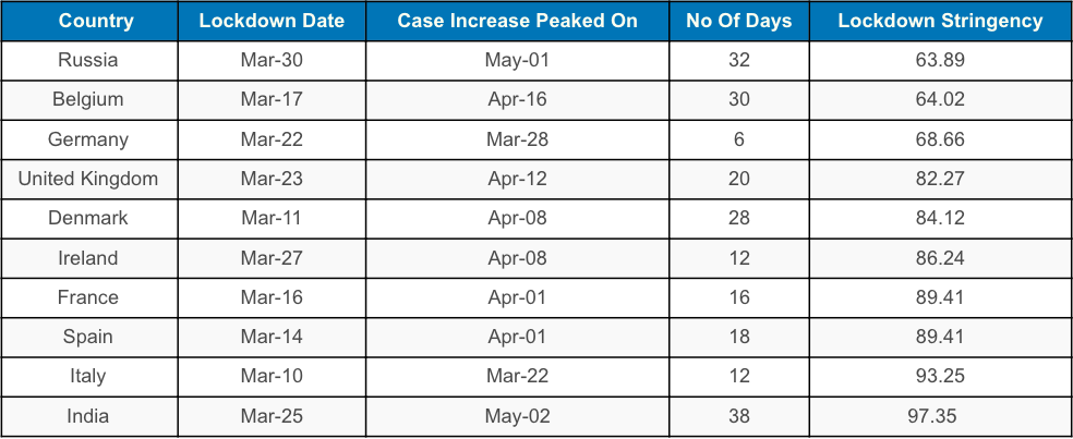 Within A Month Of Lockdown New Covid 19 Cases Dipped In 8 Countries But Not India
